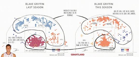 Blake-Griffin-shot-chart