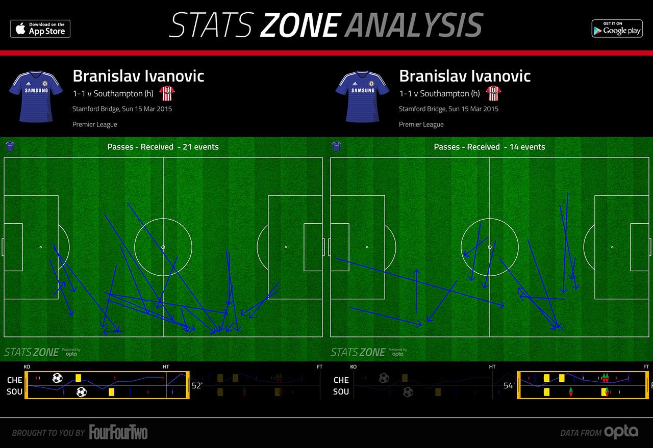 ivanovic-southampton-pass