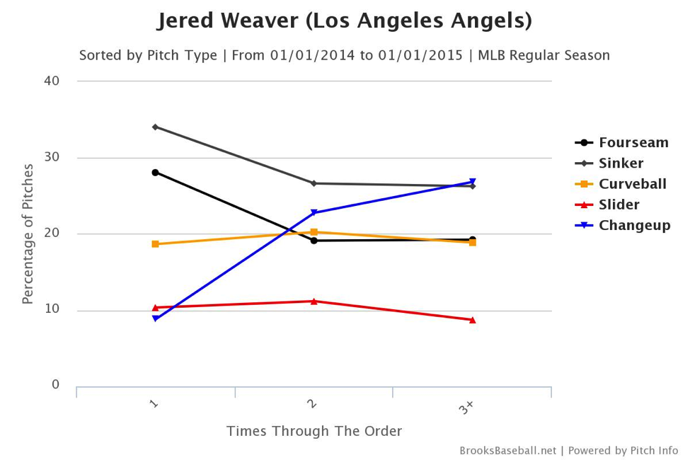 jered-weaver-pitchers-who-play-poker
