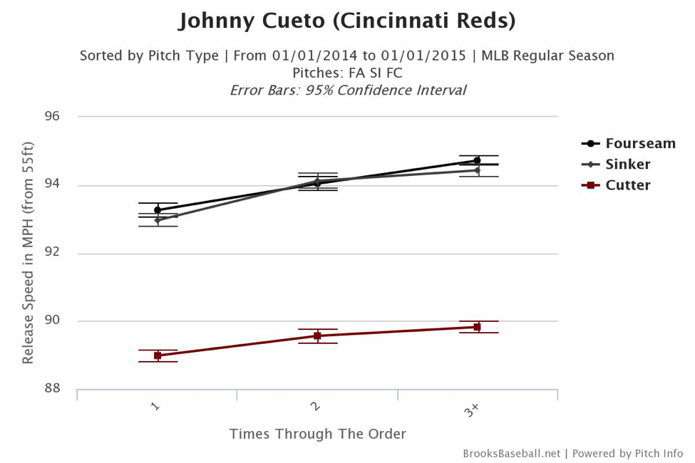 johnny-cueto-pitchers-who-play-poker