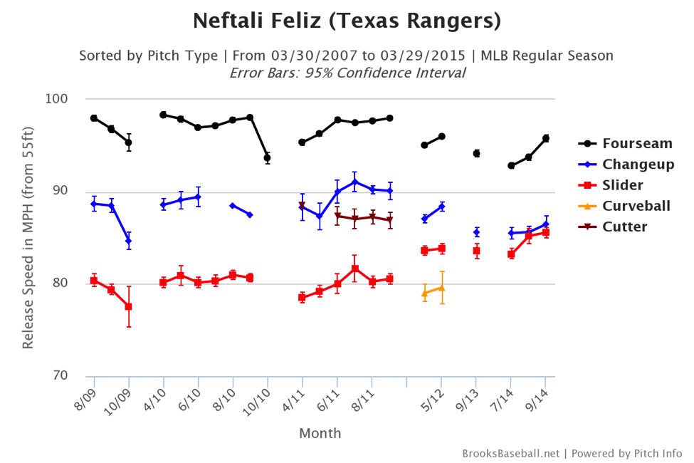 neftali-feliz-pitch-chart