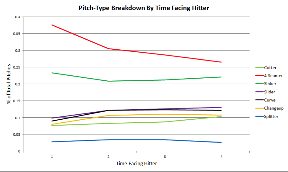 pitch-type-breakdown-pitchers-who-play-poker