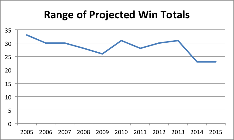 projected-win-range-chart