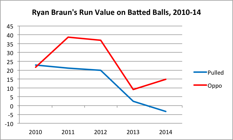 ryan-braun-batted-ball-value