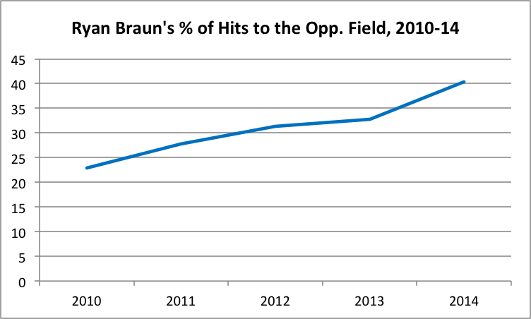 ryan-braun-opposite-field