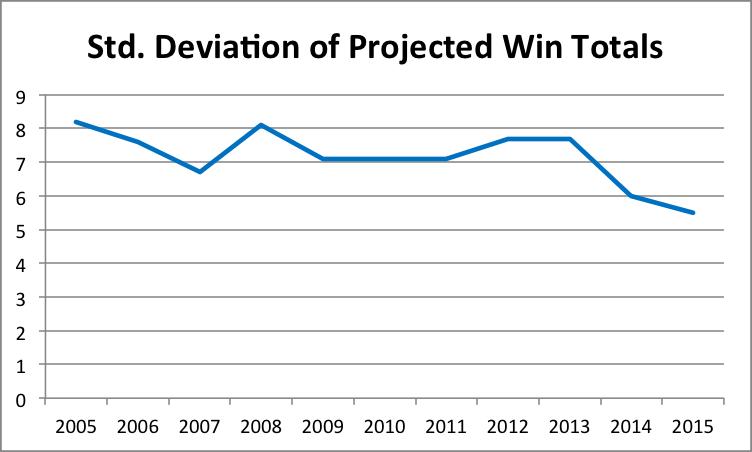 standard-deviation-chart