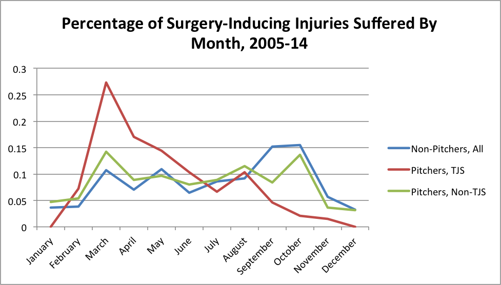 surgery-inducing-injuries-by-month
