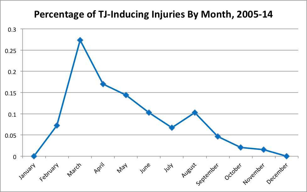 tj-injuries-by-month