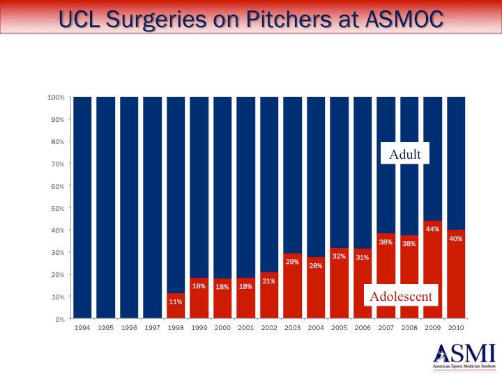 ucl-surgeries