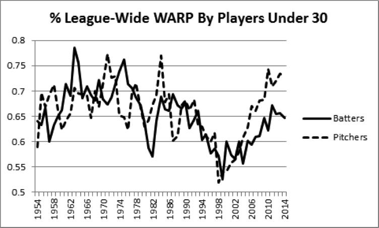 under-30-warp-chart