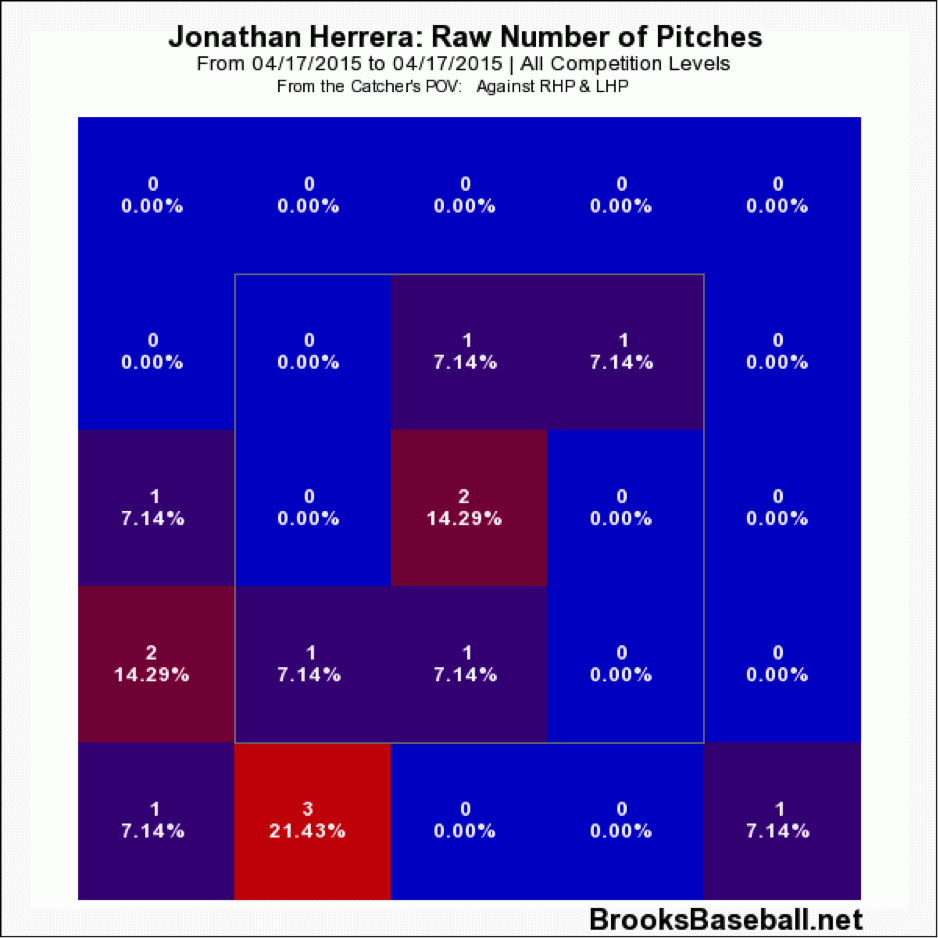 herrera-raw-pitches
