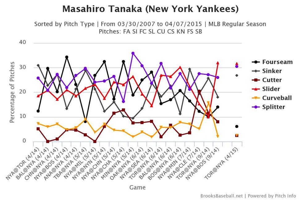 masahiro-tanaka-pitch-chart
