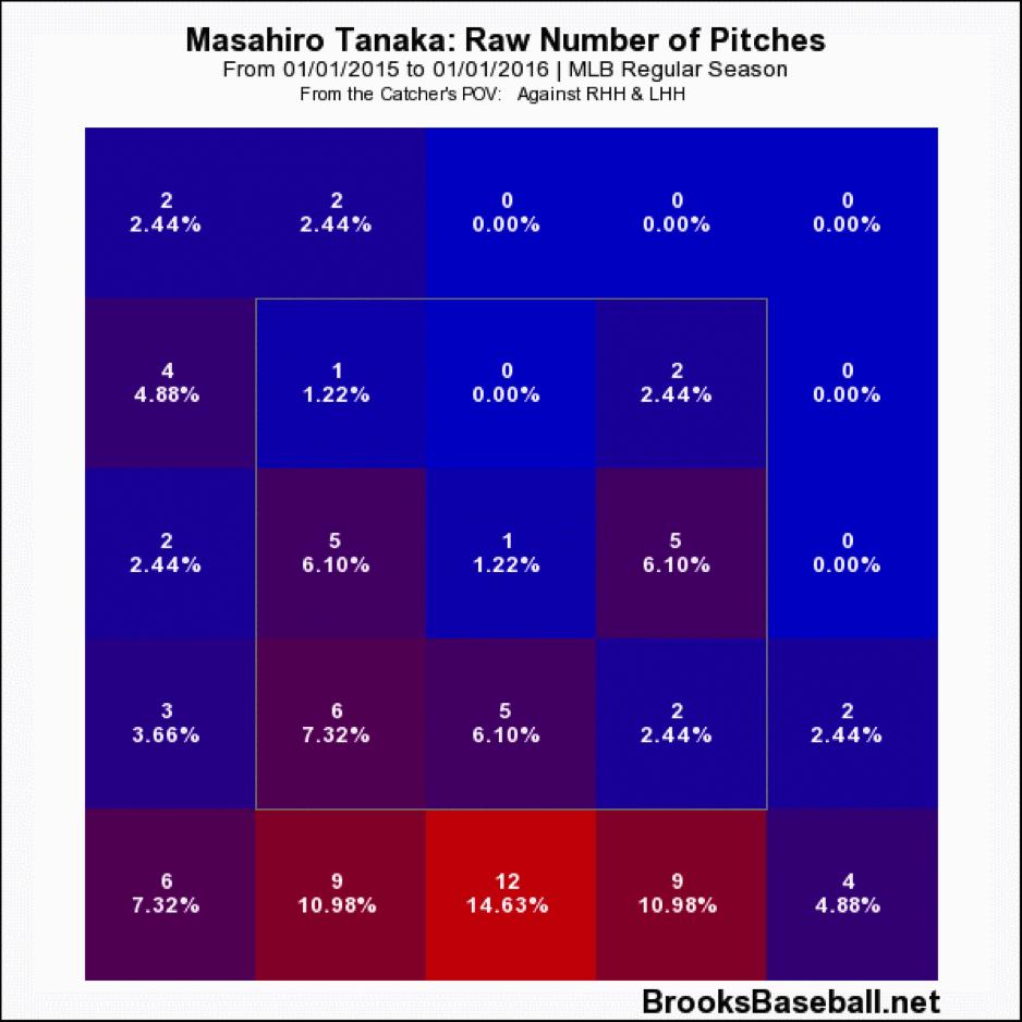 masahiro-tanaka-pitch-location