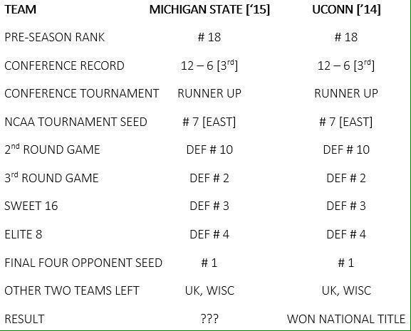 michigan-state-uconn-comparison-table