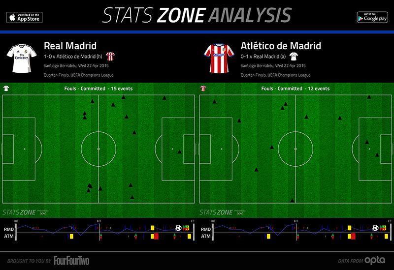 real-atletico-fouls