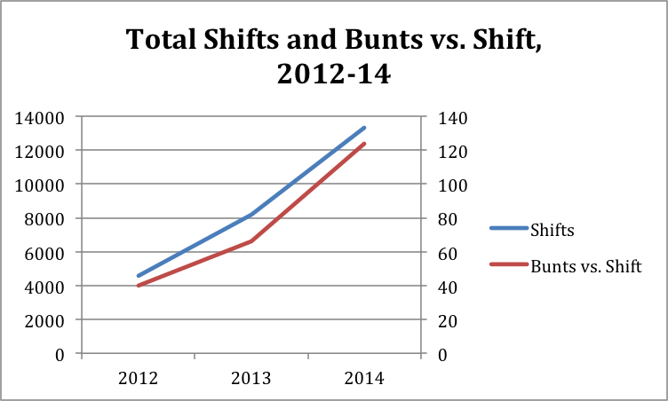 shifts-bunts-mlb