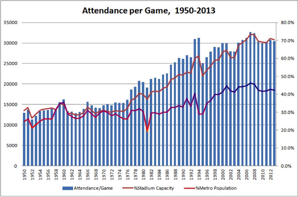 attendance-per-game