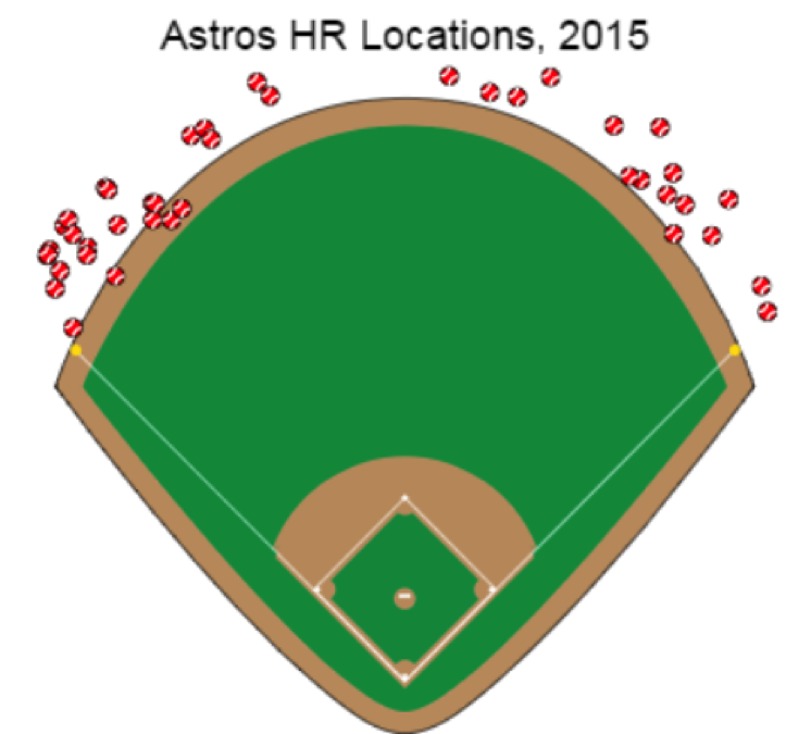 ben-astros-hr-locations