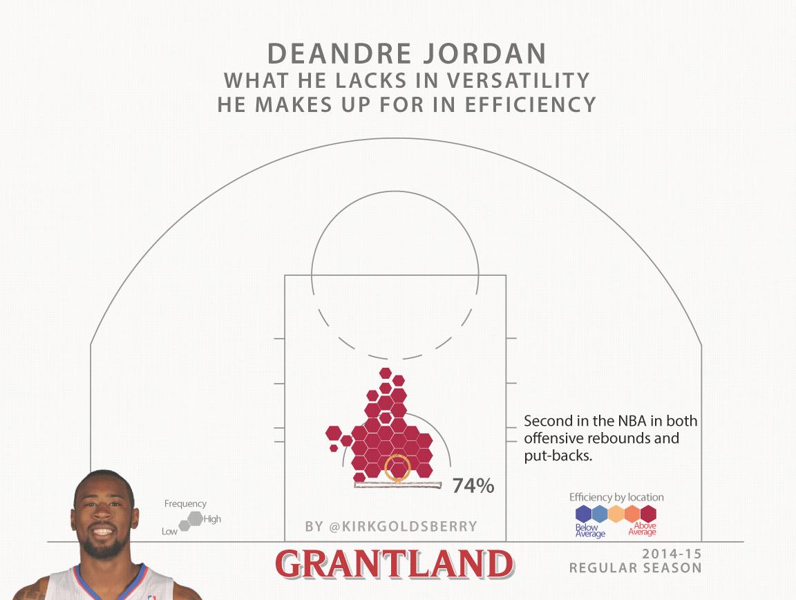 deandre-jordan-shot-chart