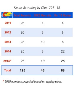 Kansas-Recruiting-Chart