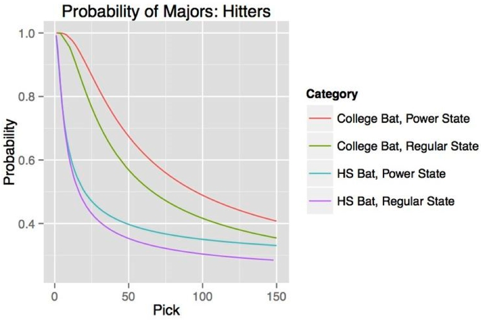 mlb-hitting-prospects-chart