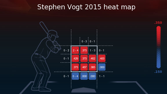 stephen-vogt-2015-heatmap