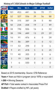 15.6.9-Conference USA History Chart