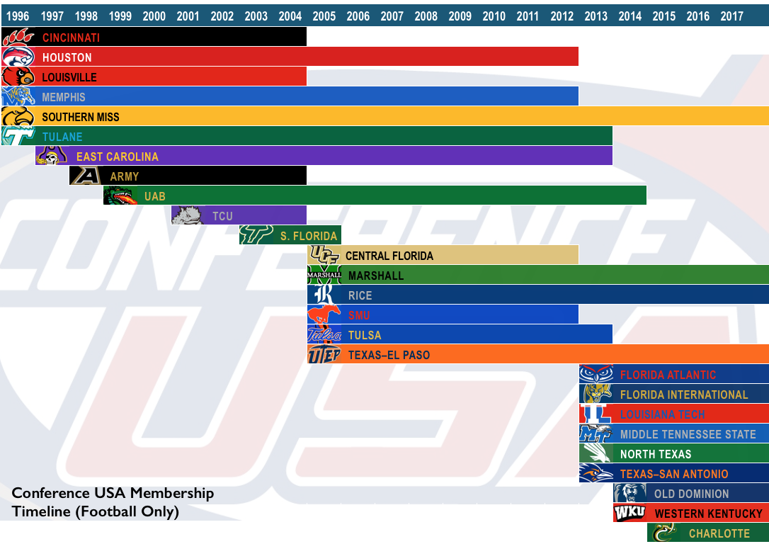 15.6.9-Conference USA Membership Timeline