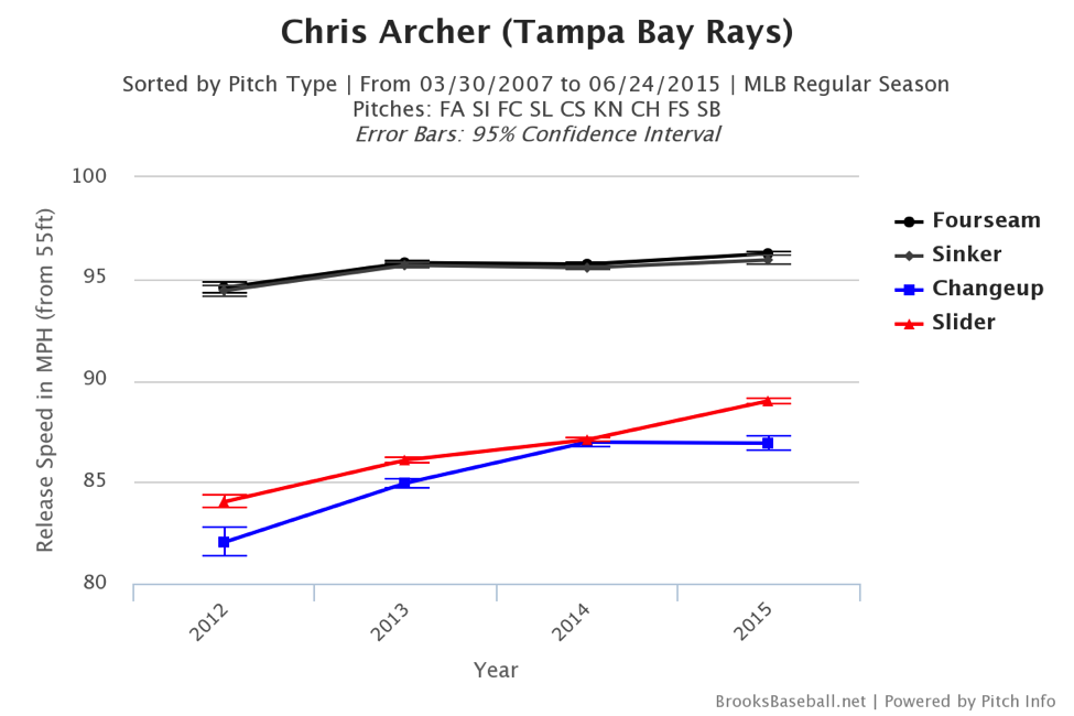 chris-archer-pitch-chart-2