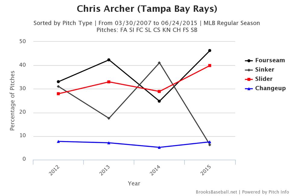 chris-archer-pitch-chart