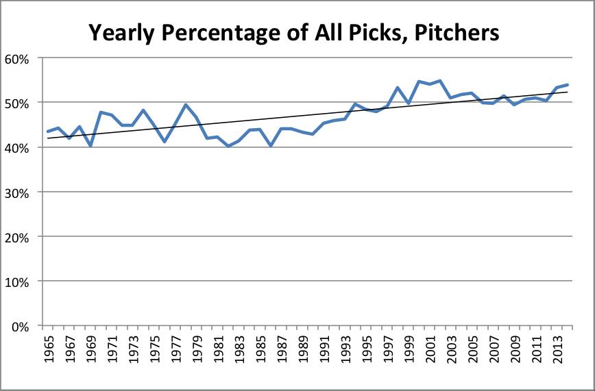 mlb-draft-pitcher-pick-percentages