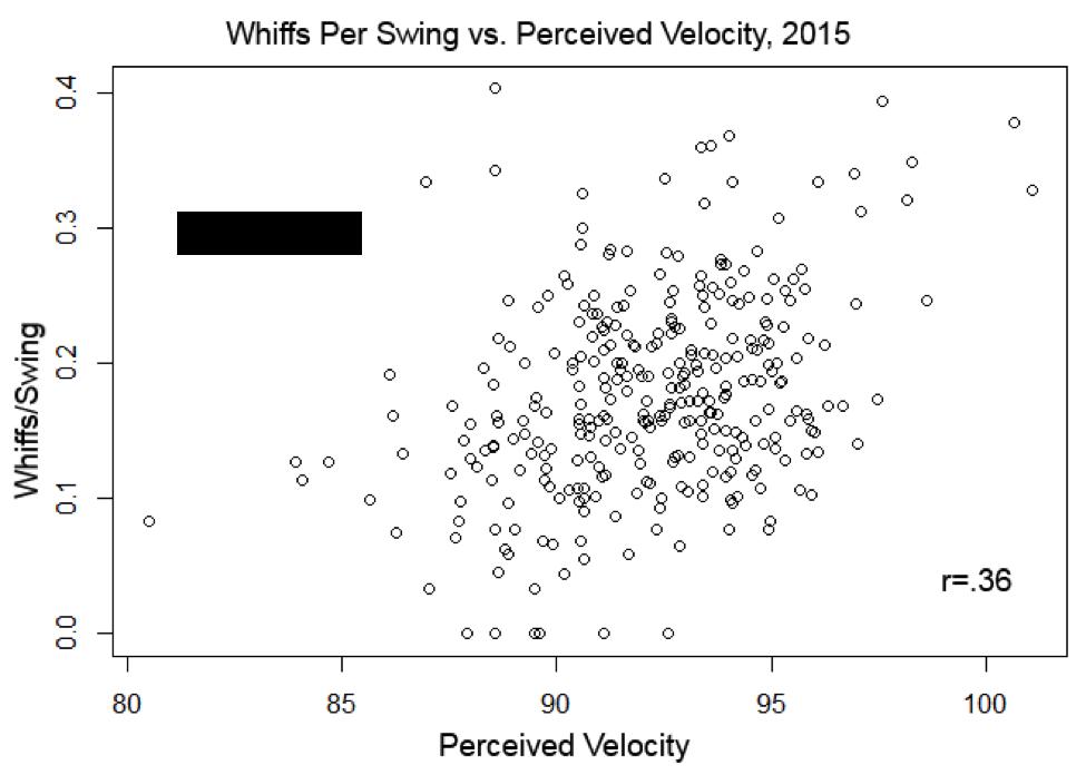perceived-veloctiy-chart
