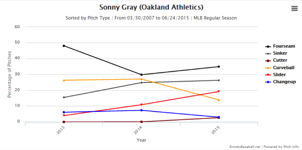 sonny-gray-pitch-chart