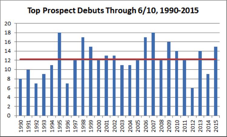 top-mlb-prospects-chart-1