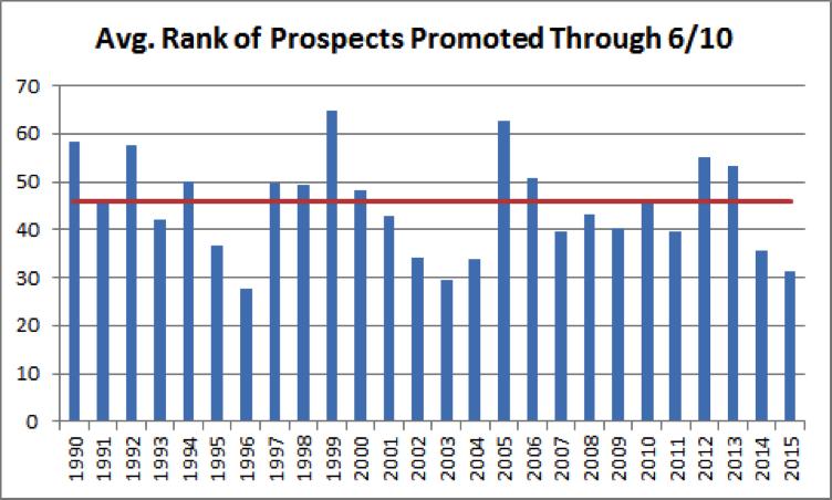 top-mlb-prospects-chart-2