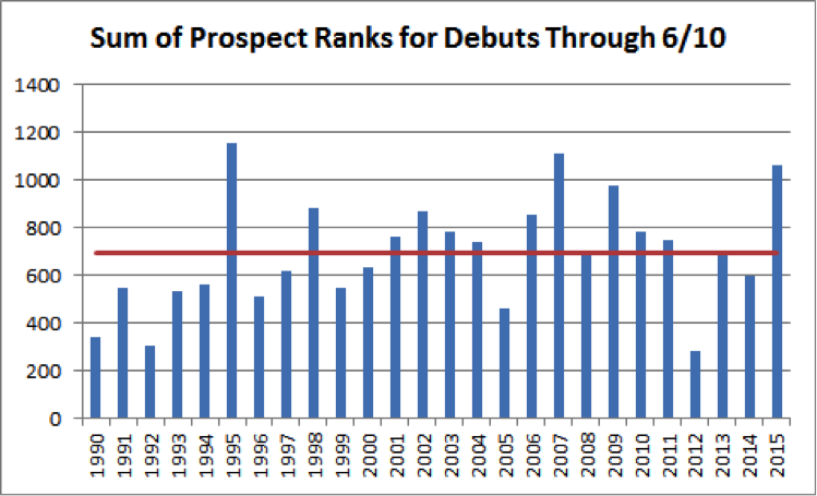 top-mlb-prospects-chart-3