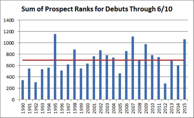 top-mlb-prospects-chart-3
