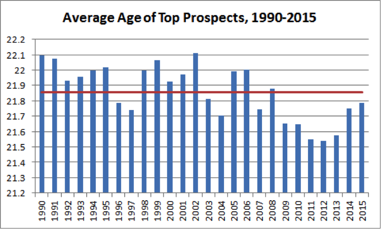 top-mlb-prospects-chart-4