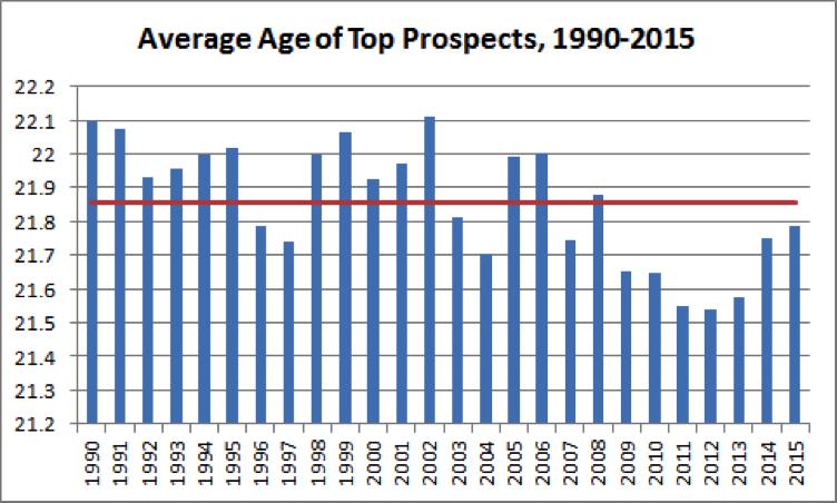top-mlb-prospects-chart-4