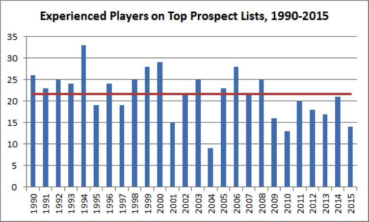 top-mlb-prospects-chart-5