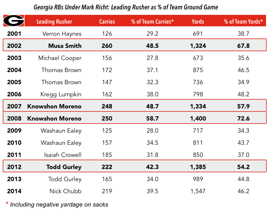 15.7.26-Georgia RB Chart