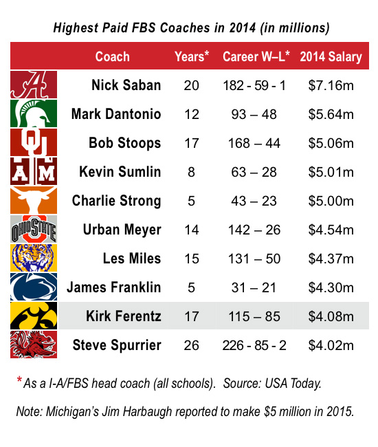 CFB-Coaches-Salary-Chart
