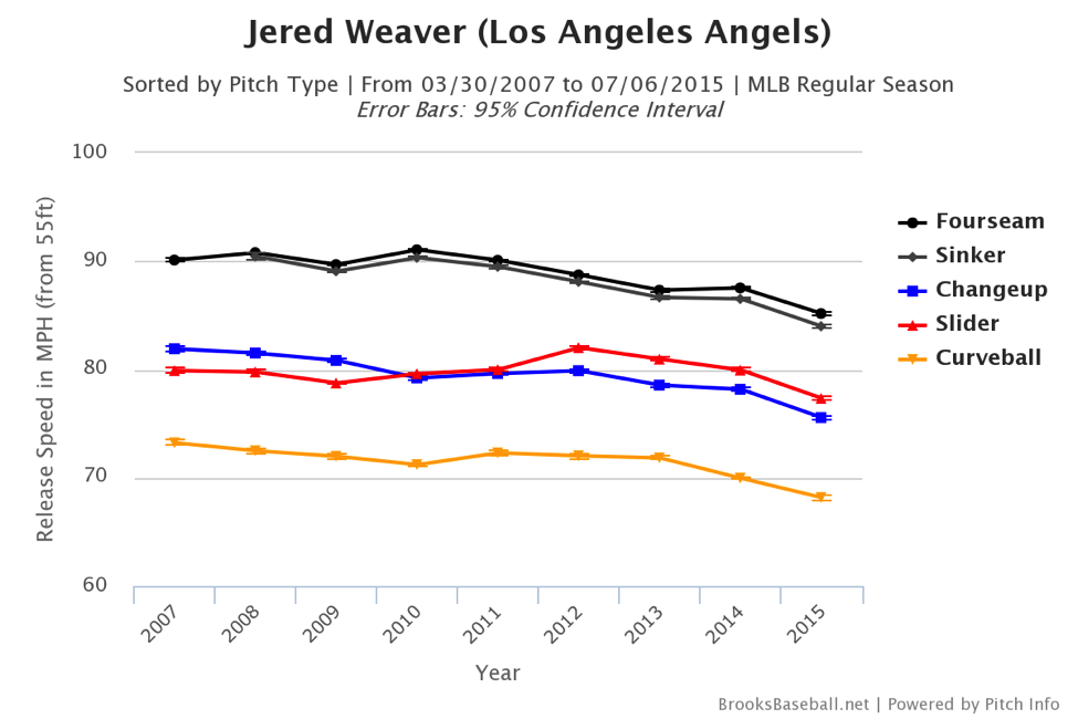 jered-weaver-pitch-chart