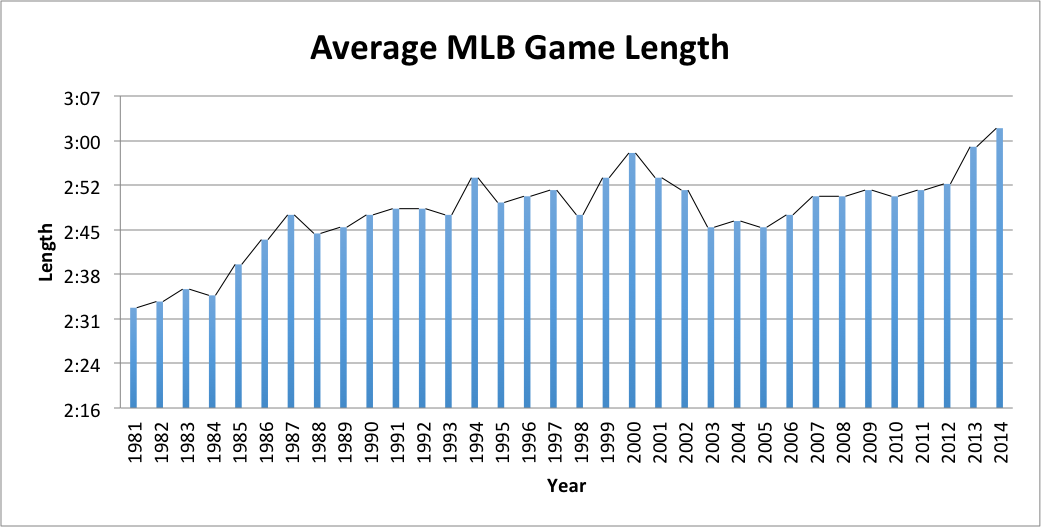 mlb-average-game-length