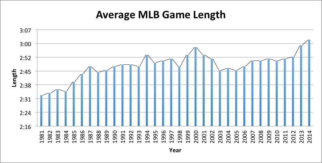 mlb-average-game-length