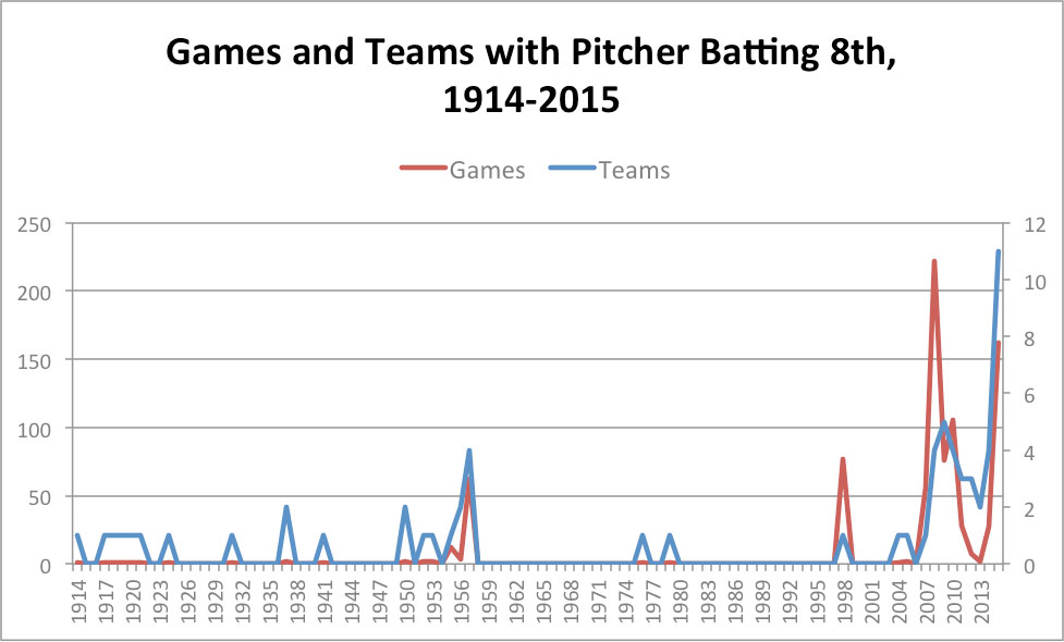 pitchers-batting-eighth-chart