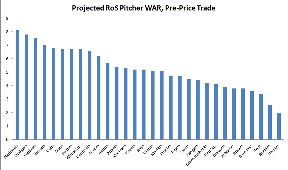 PitcherWAR