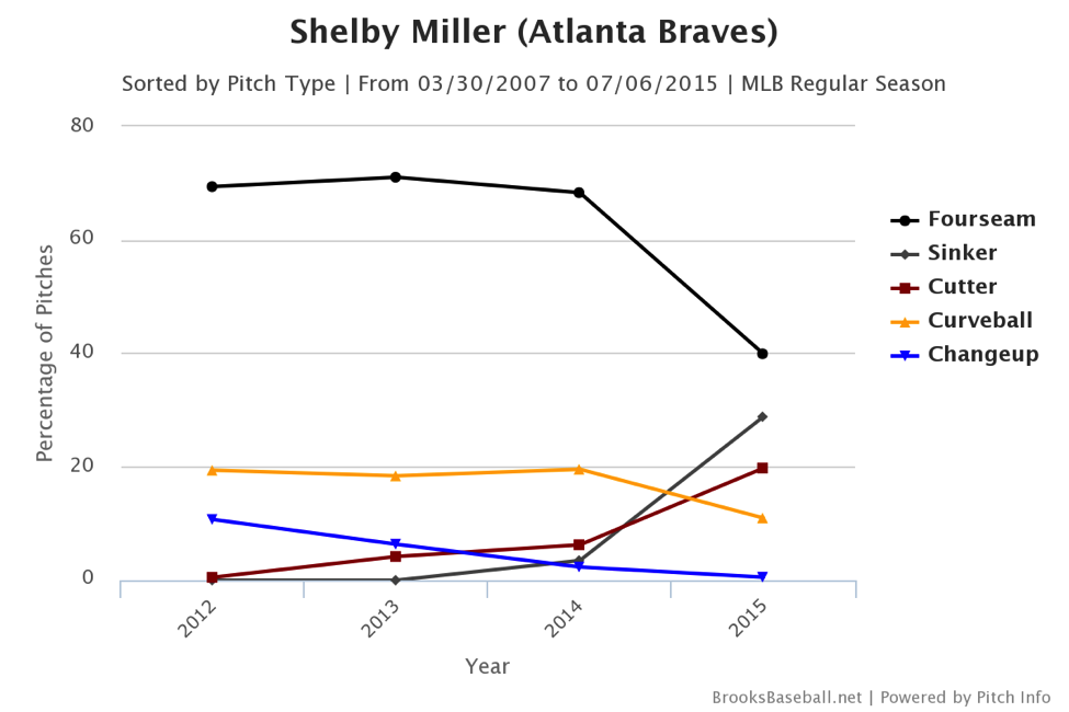 shelby-miller-pitch-chart
