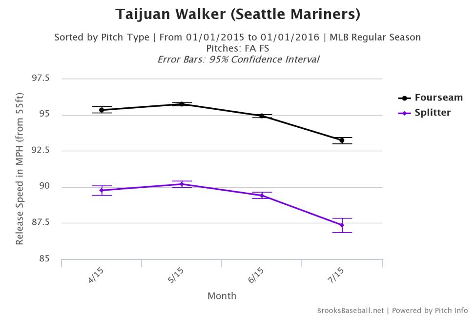 taijuan-walker-four-seam-splitter
