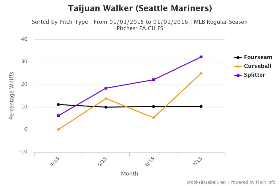 taijuan-walker-pitch-chart